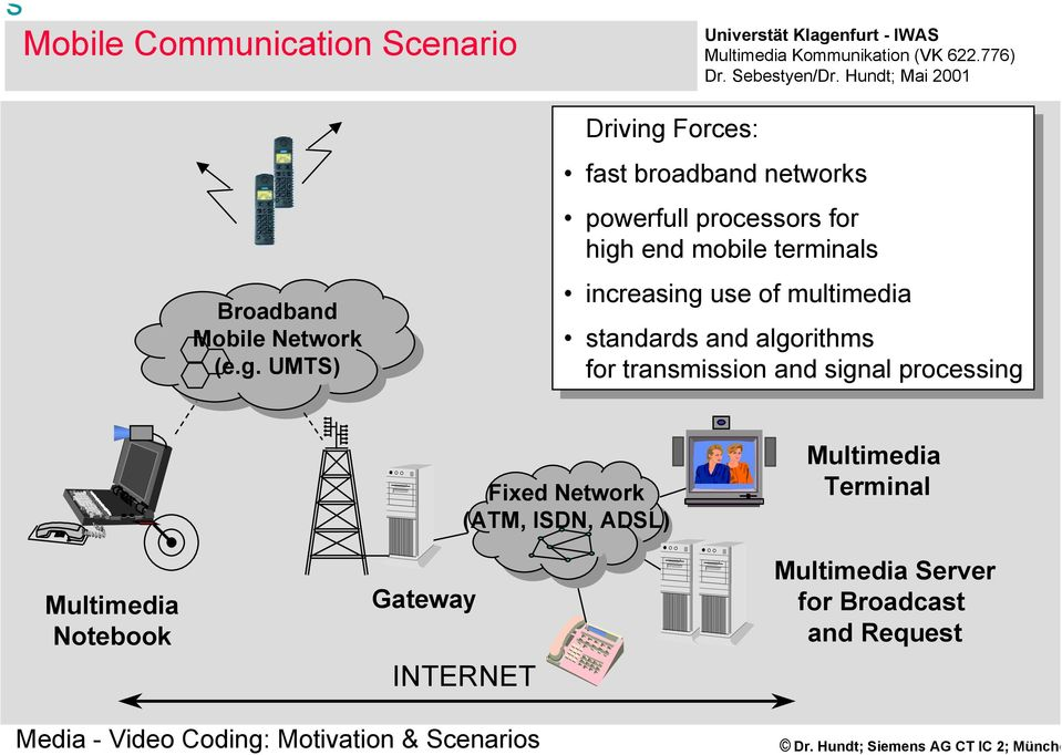 mobile mobile terminals increasing use use of of multimedia standards and and algorithms for for