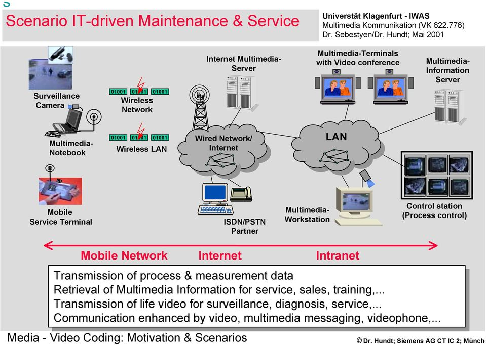 station (Process control) Network Internet Intranet Transmission of of process & measurement data data Retrieval of of Multimedia for for service, sales, sales,