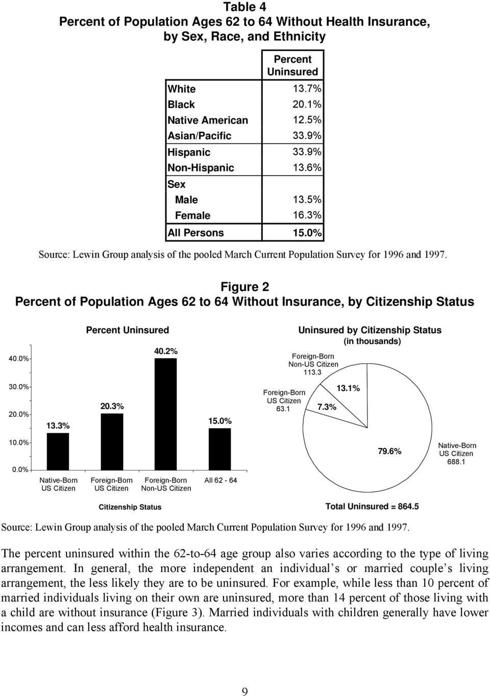 Figure 2 Percent of Population Ages 62 to 64 Without Insurance, by Citizenship Status 40.0% Percent Uninsured 40.2% Uninsured by Citizenship Status (in thousands) Foreign-Born Non-US Citizen 113.3 30.