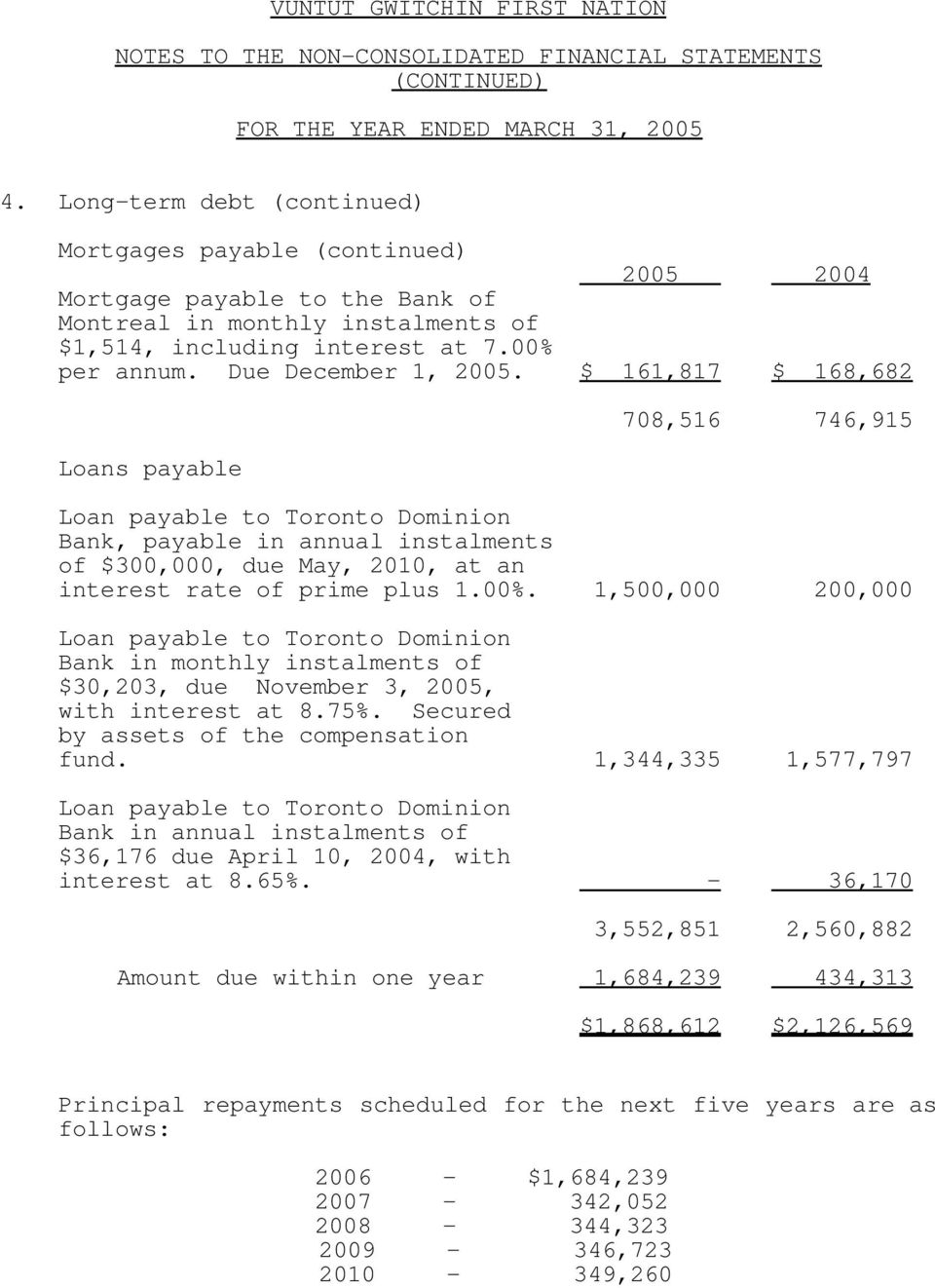 1,500,000 200,000 $30,203, due November 3, 2005, with interest at 8.75%. Secured by assets of the compensation fund.