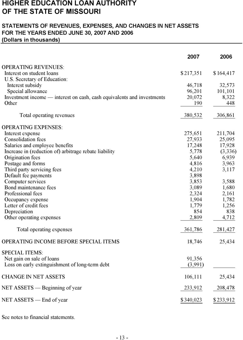 Interest on student loans $ 217,351 $ 164,417 U.S.