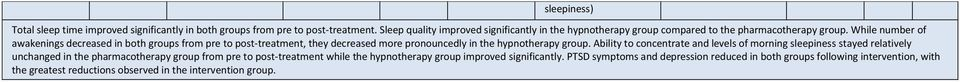 While number of awakenings decreased in both groups from pre to post-treatment, they decreased more pronouncedly in the hypnotherapy group.
