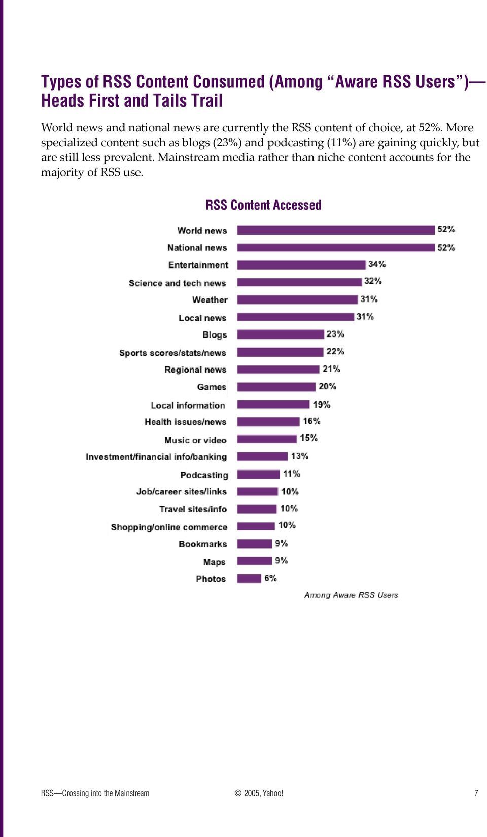 More specialized content such as blogs (23%) and podcasting (11%) are gaining quickly, but are still less