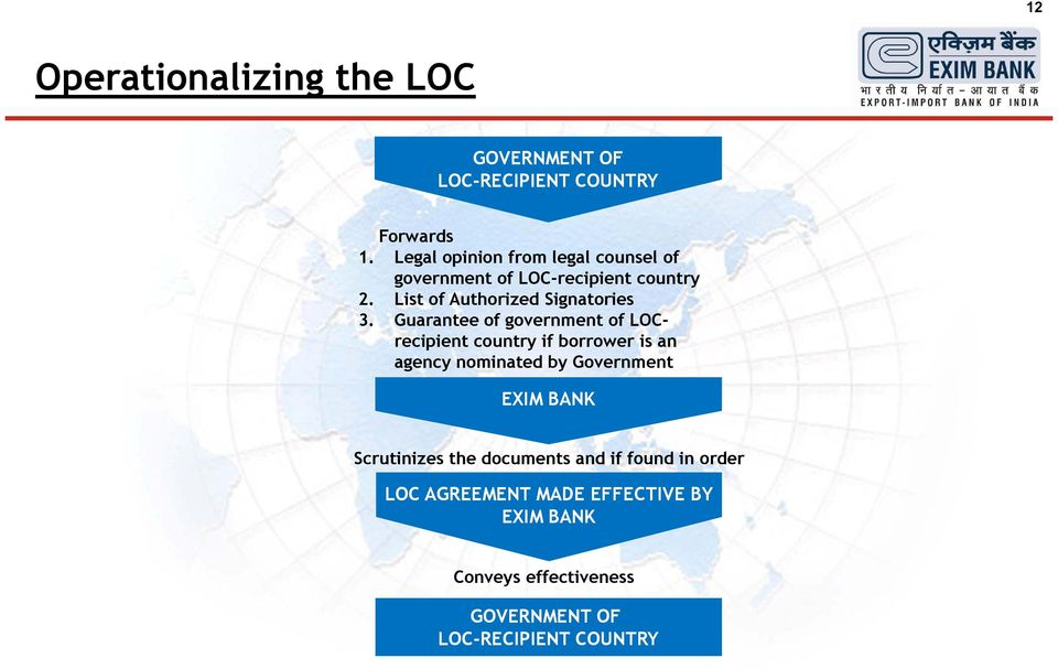 Guarantee of government of LOCrecipient country if borrower is an agency nominated by Government EXIM BANK