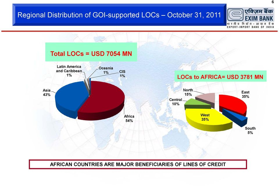 AFRICA= USD 3781 MN Asia 43% Central 10% North 15% East 35% Africa 54%