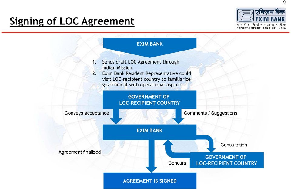 operational aspects GOVERNMENT OF LOC-RECIPIENT COUNTRY Conveys acceptance Comments / Suggestions
