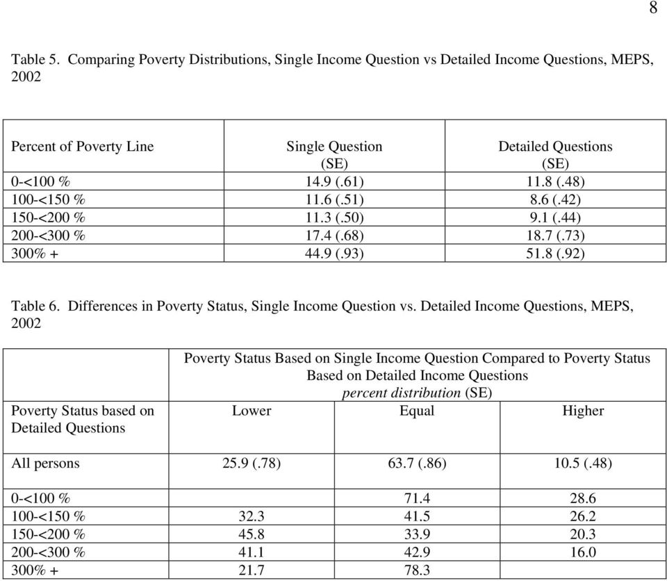 Differences in Poverty Status, Single Income Question vs.