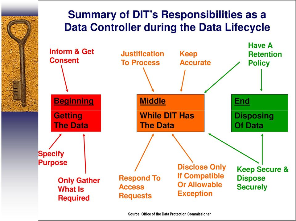 Has The Data Disposing Of Data Specify Purpose Only Gather What Is Required Respond To Access Requests Disclose