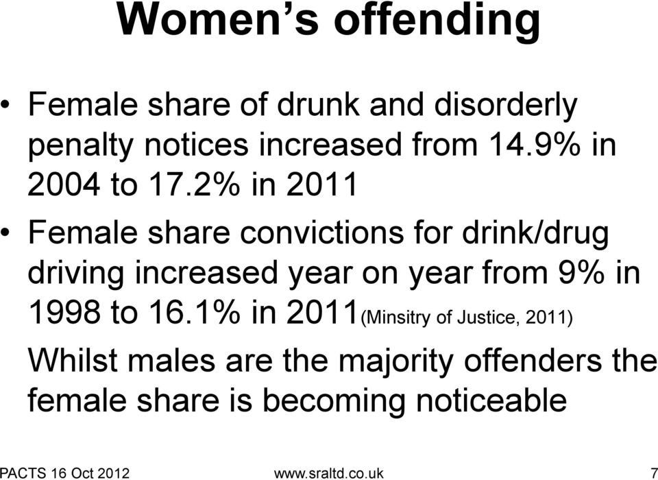 2% in 2011 Female share convictions for drink/drug driving increased year on year from 9%