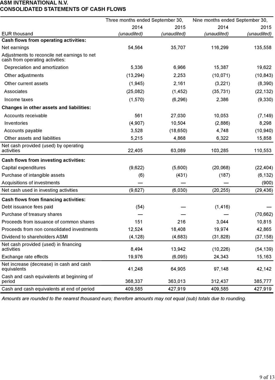 operating activities: Net earnings 54,564 35,707 116,299 135,558 Adjustments to reconcile net earnings to net cash from operating activities: Depreciation and amortization 5,336 6,966 15,387 19,622