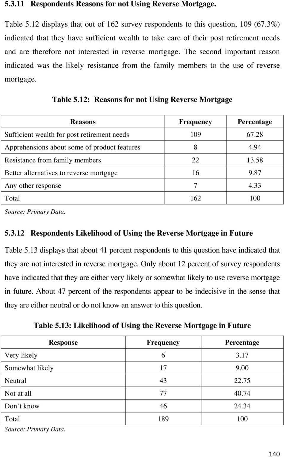 The second important reason indicated was the likely resistance from the family members to the use of reverse mortgage. Table 5.