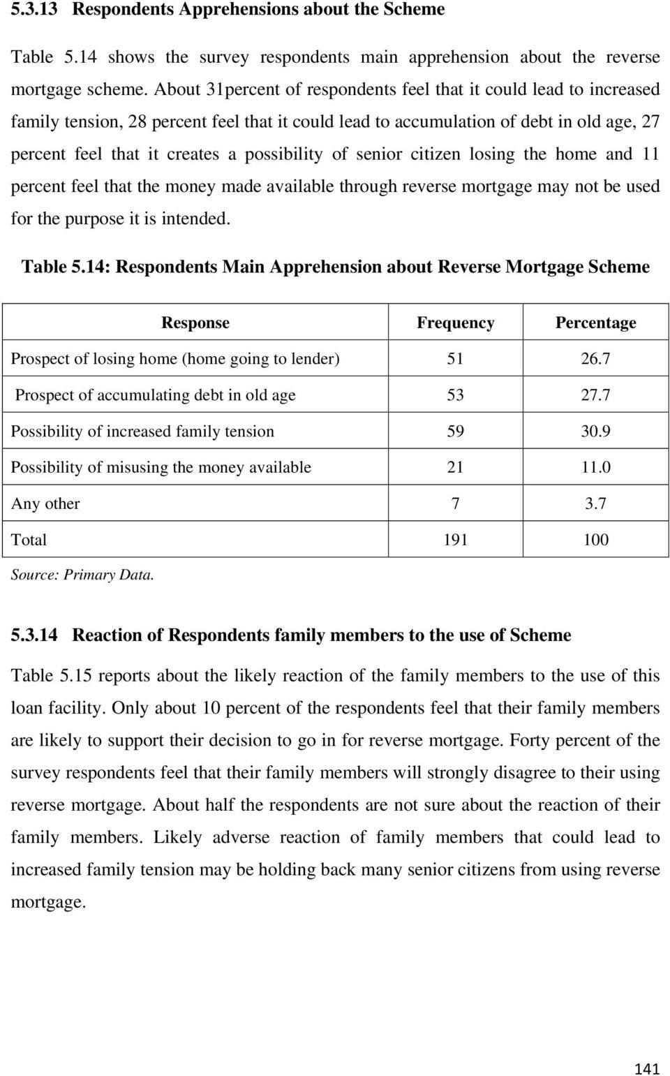 possibility of senior citizen losing the home and 11 percent feel that the money made available through reverse mortgage may not be used for the purpose it is intended. Table 5.