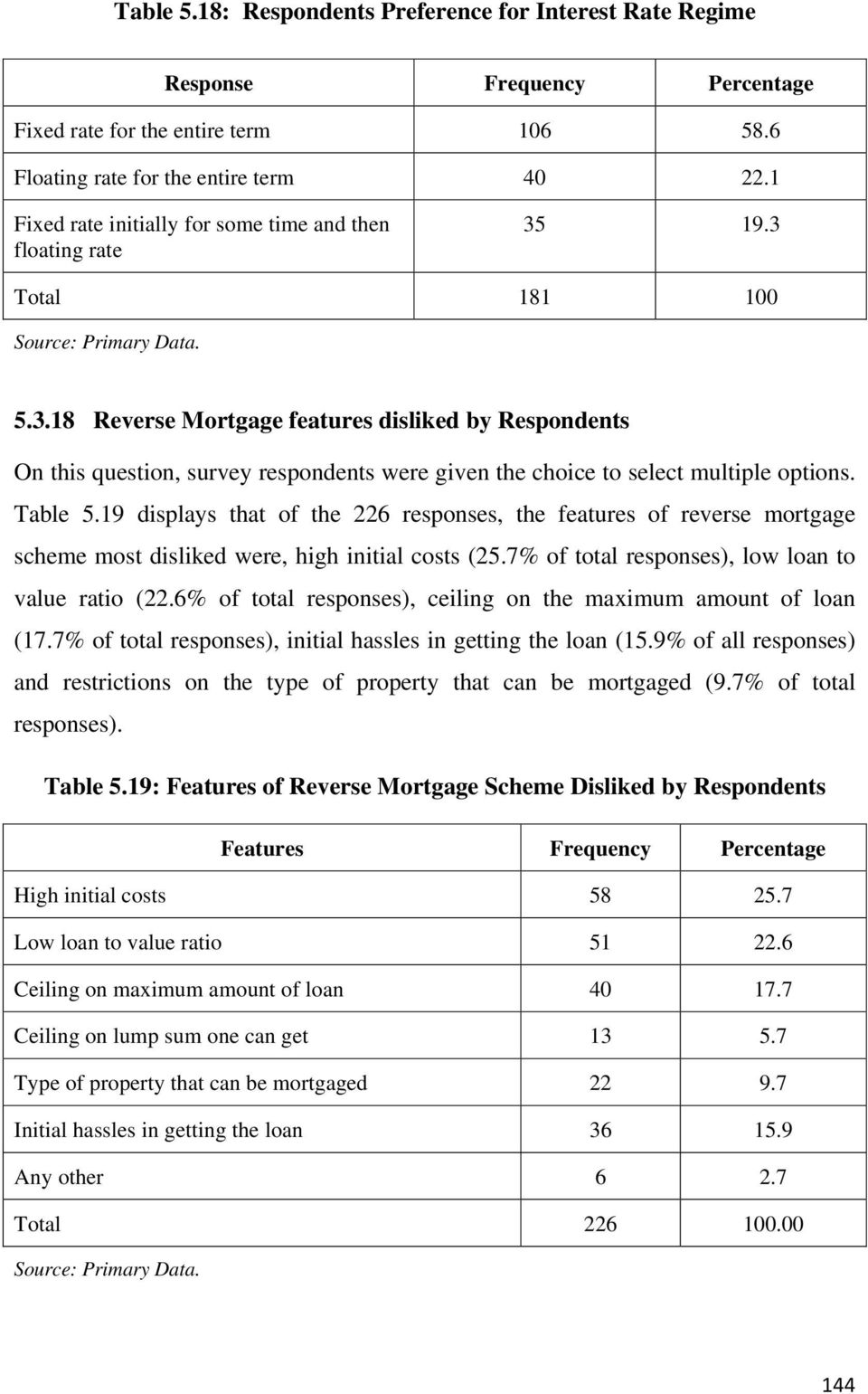 19.3 Total 181 100 5.3.18 Reverse Mortgage features disliked by Respondents On this question, survey respondents were given the choice to select multiple options. Table 5.