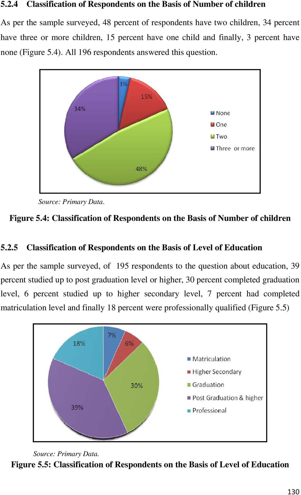 5 Classification of Respondents on the Basis of Level of Education As per the sample surveyed, of 195 respondents to the question about education, 39 percent studied up to post graduation level or