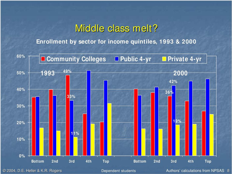 Colleges Public 4-yr Private 4-yr 49% 1993 2000 42% 36% 33% 30% 20% 19% 10%