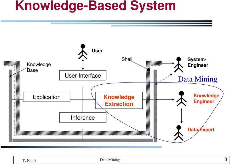 Engineer Data Mining Explication
