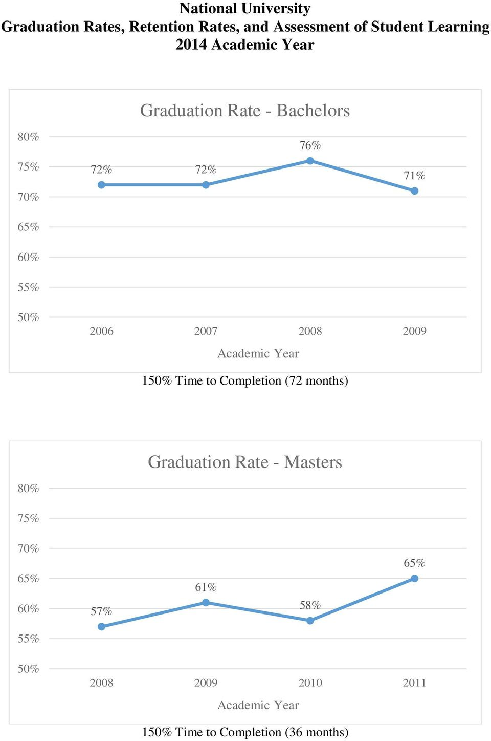2006 2007 2008 2009 1 Time to Completion (72 months) Graduation Rate -