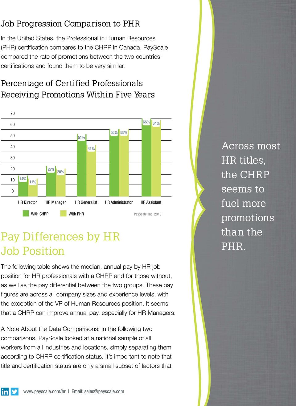 Percentage of Certified Professionals Receiving Promotions Within Five Years 70 60 65% 64% 50 40 30 20 10 0 14% 11% 23% 20% 51% 41% HR Director HR Manager HR Generalist HR Administrator HR Assistant