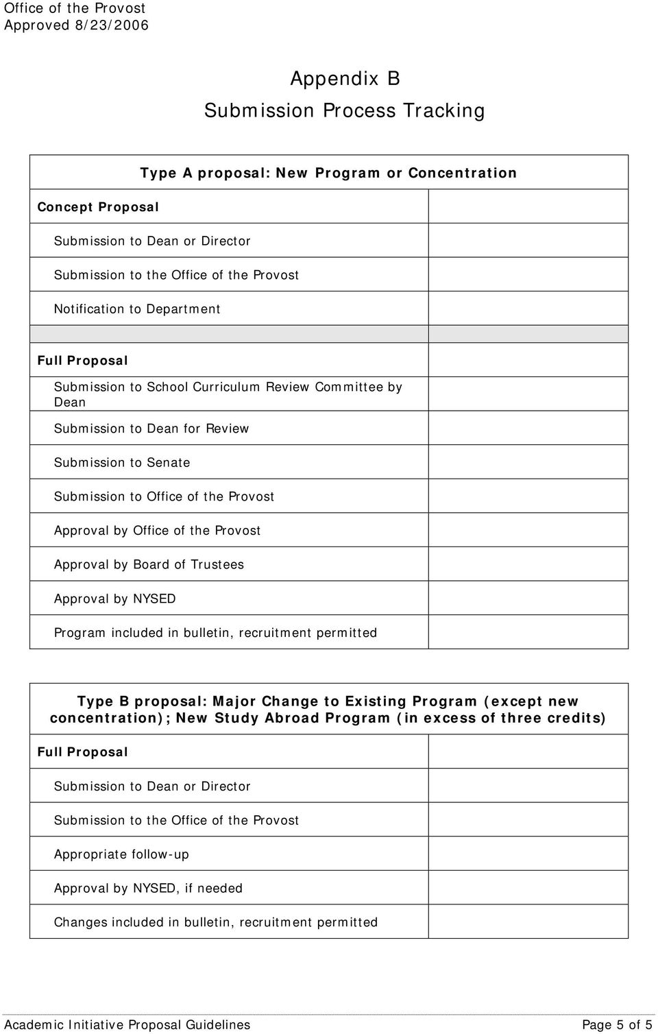 Approval by Office of the Provost Approval by Board of Trustees Approval by NYSED Program included in bulletin, recruitment permitted Type B proposal: Major Change to Existing Program (except new