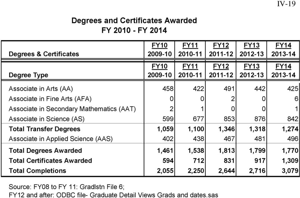 in Applied Science (AAS) 402 438 467 481 496 Total Degrees Awarded 1,461 1,538 1,813 1,799 1,770 Total Certificates Awarded 594 712 831 917 1,309