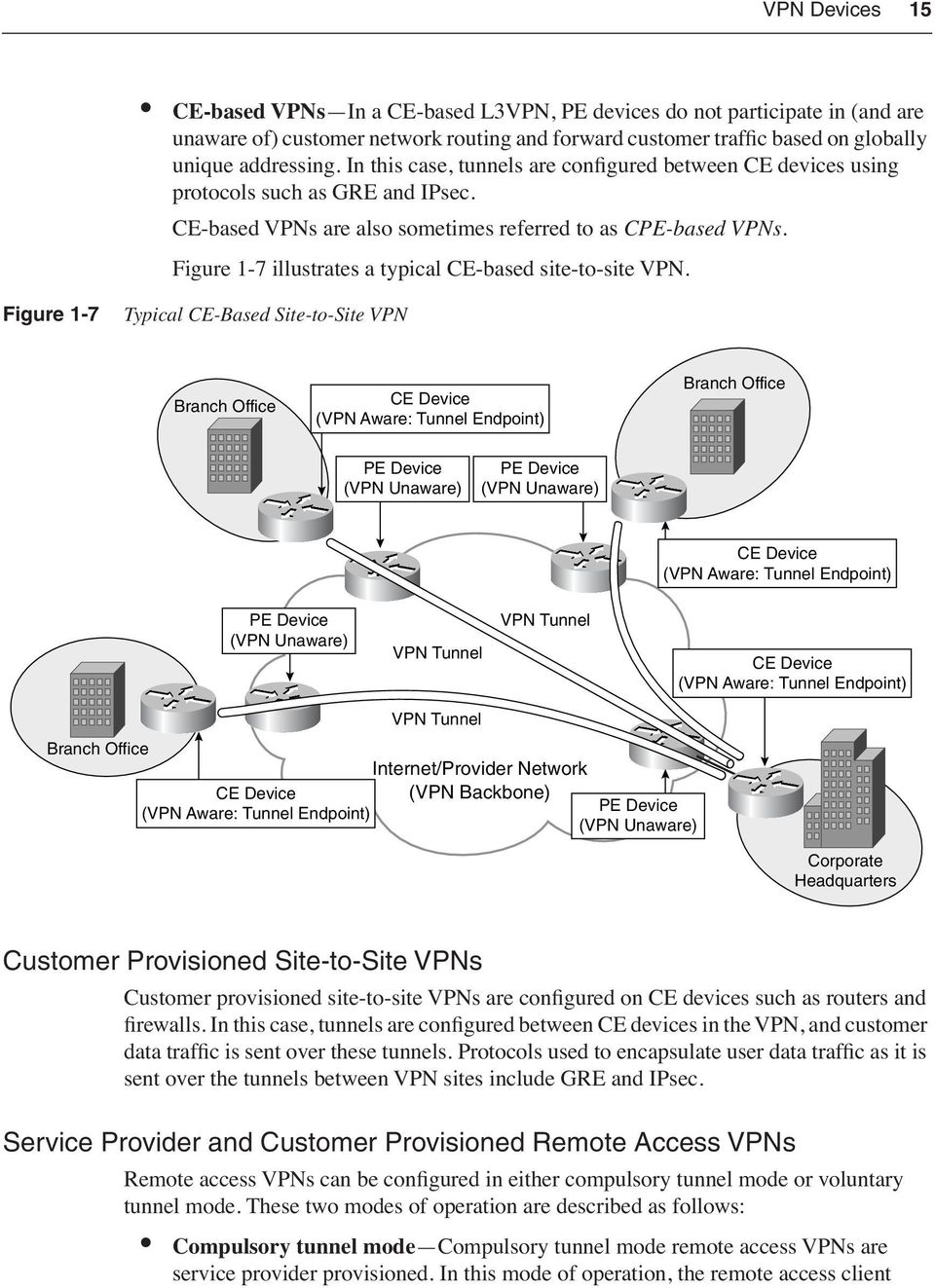 Figure 1-7 illustrates a typical CE-based site-to-site VPN.