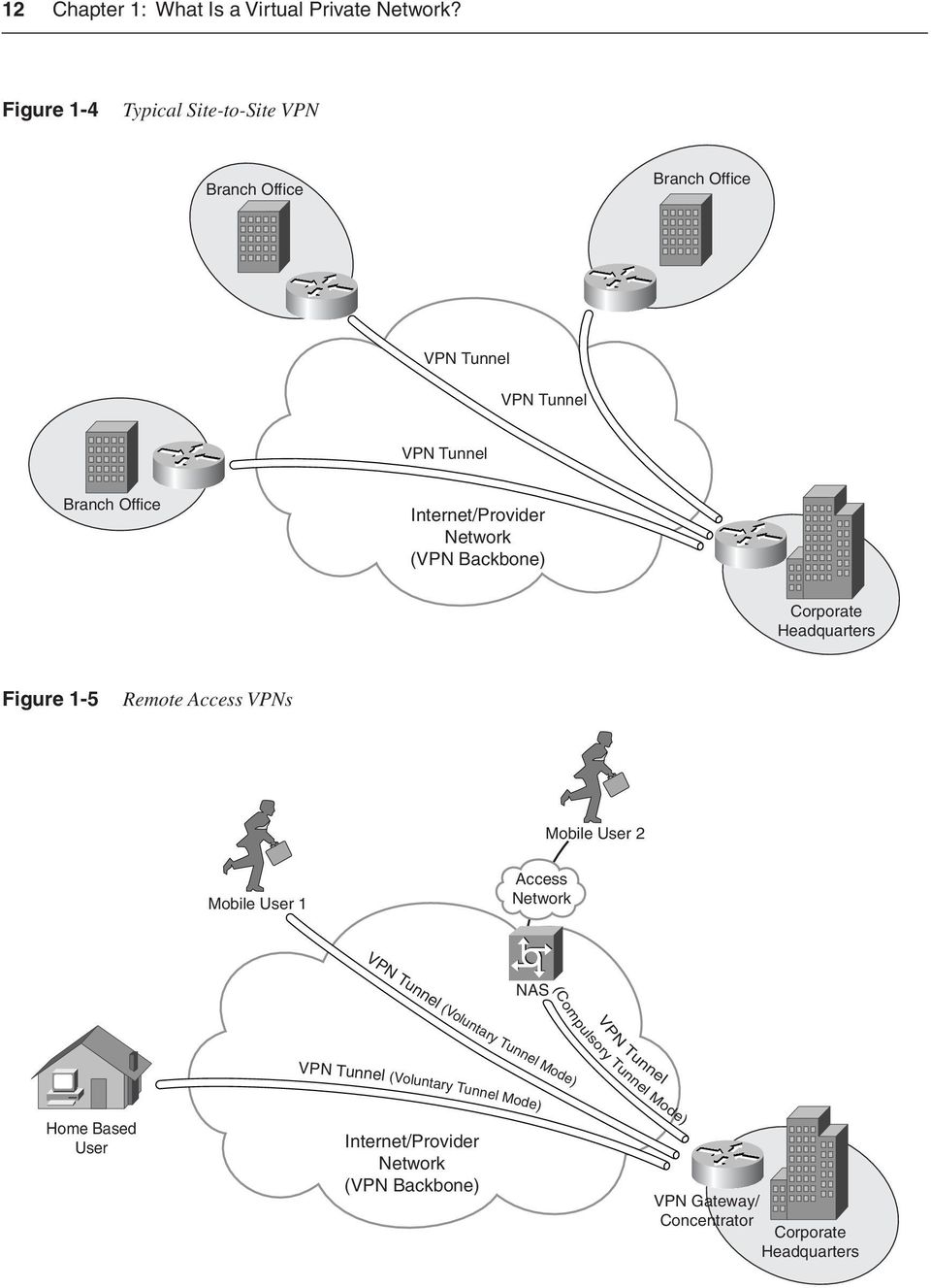 Internet/Provider Network (VPN Backbone) Corporate Headquarters Figure 1-5 Remote Access VPNs Mobile User 2 Mobile User 1