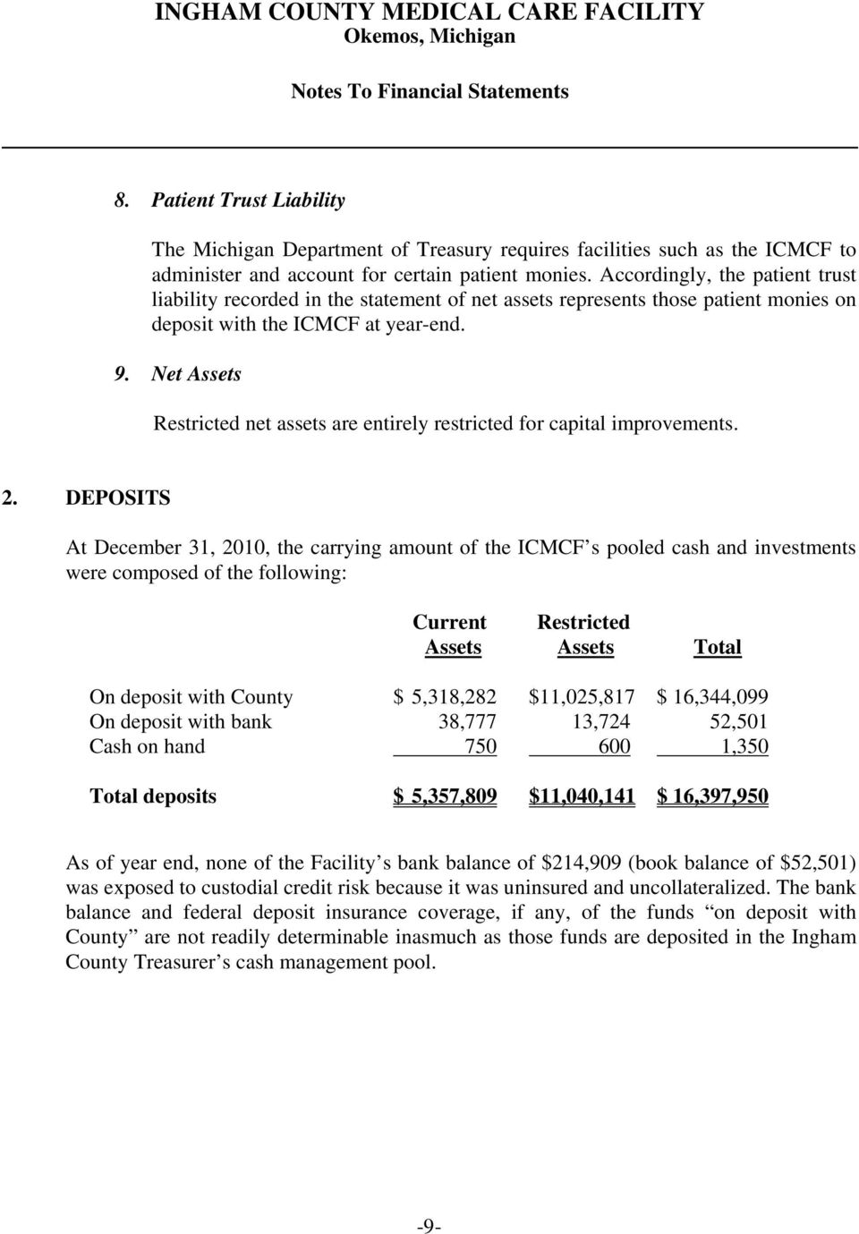 Accordingly, the patient trust liability recorded in the statement of net assets represents those patient monies on deposit with the ICMCF at year-end. 9.