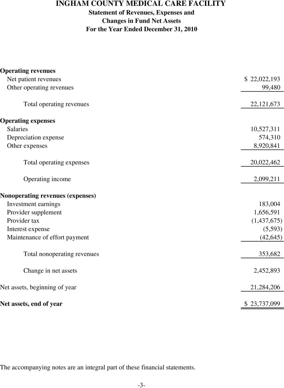 Nonoperating revenues (expenses) Investment earnings 183,004 Provider supplement 1,656,591 Provider tax (1,437,675) Interest expense (5,593) Maintenance of effort payment (42,645) Total