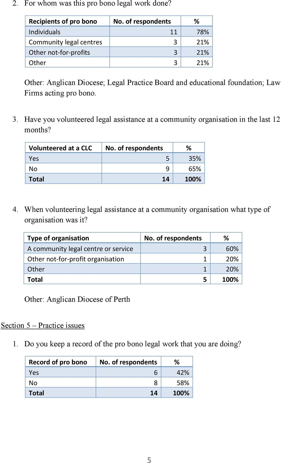 pro bono. 3. Have you volunteered legal assistance at a community organisation in the last 12 months? Volunteered at a CLC No. of respondents % Yes 5 35% No 9 65% Total 14 100% 4.