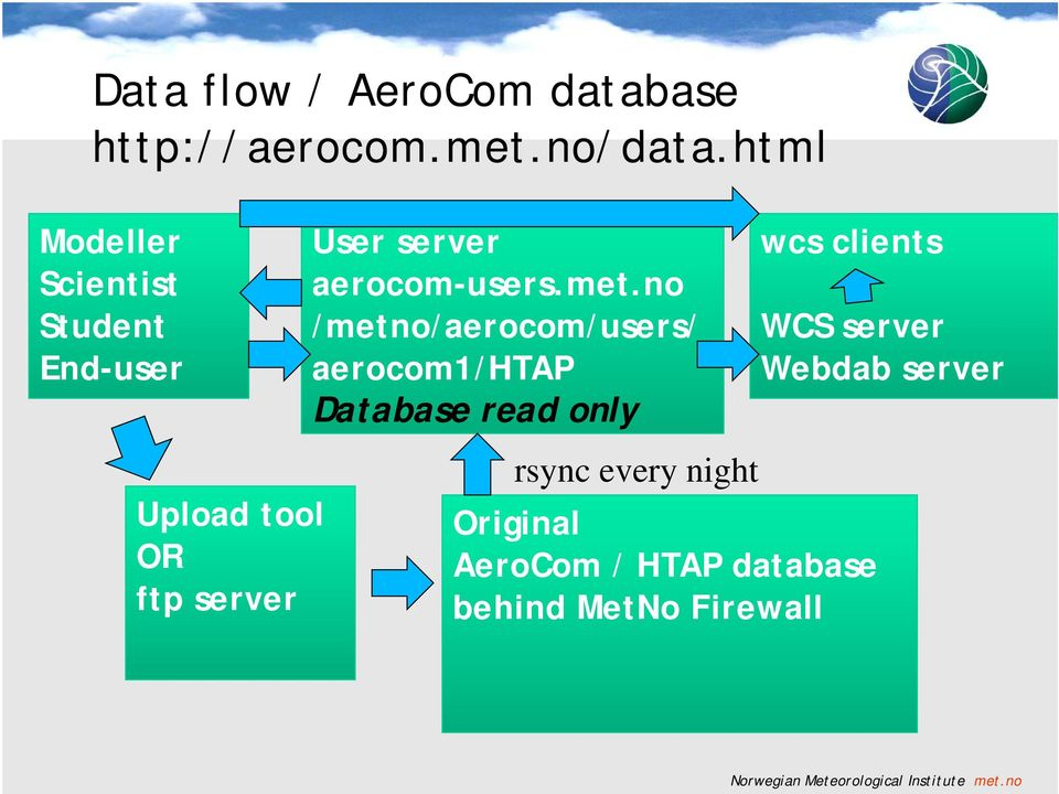 no /metno/aerocom/users/ aerocom1/htap Database read only wcs clients WCS