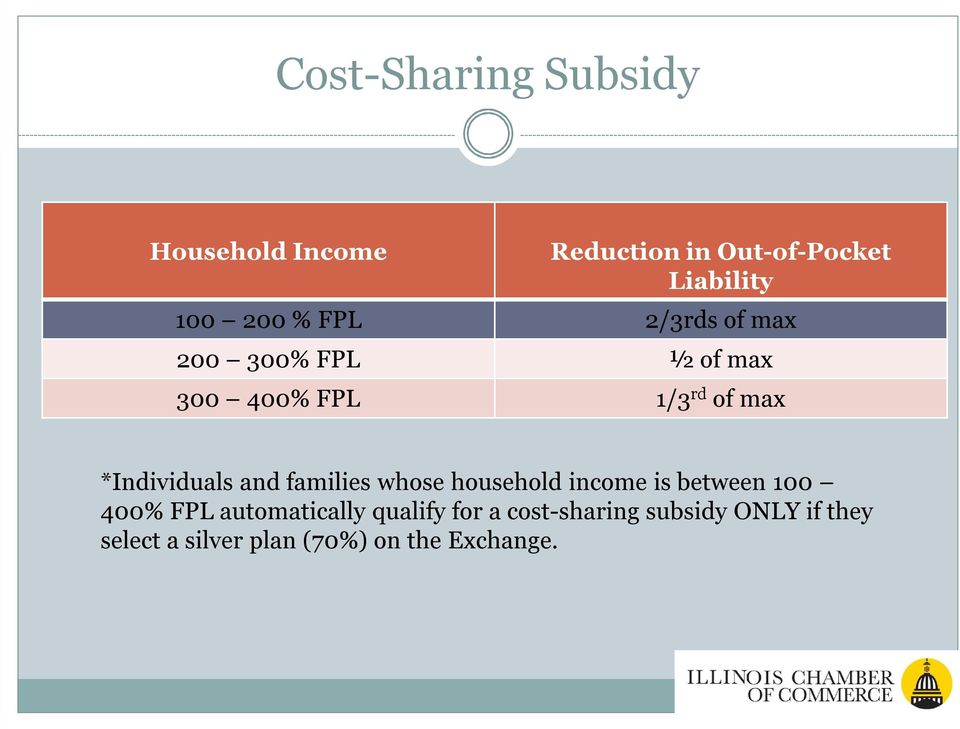 and families whose household income is between 100 400% FPL automatically qualify
