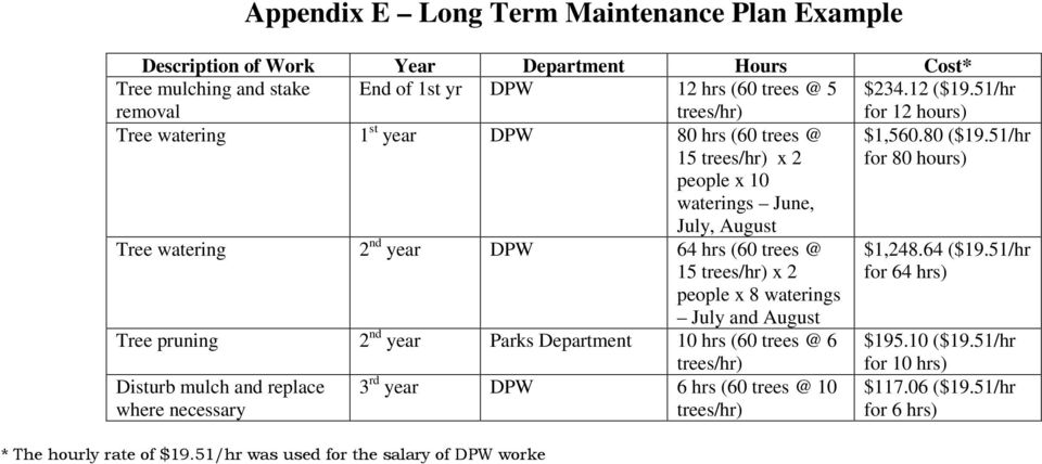 51/hr for 80 hours) Tree watering 2 nd year DPW 64 hrs (60 trees @ 15 trees/hr) x 2 people x 8 waterings July and August Tree pruning 2 nd year Parks Department 10 hrs (60 trees @ 6 trees/hr)
