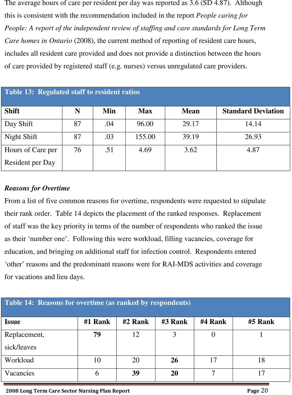 Ontario (2008), the current method of reporting of resident care hours, includes all resident care provided and does not provide a distinction between the hours of care provided by registered staff