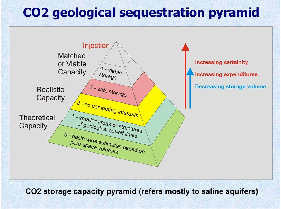 aquifers CO2 storage