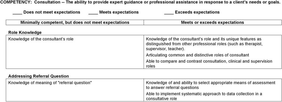 features as distinguished from other professional roles (such as therapist, supervisor, teacher).