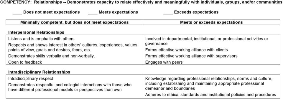 Open to feedback Intradisciplinary Relationships Intradisciplinary respect Demonstrates respectful and collegial interactions with those who have different professional models or perspectives than