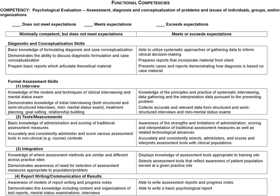 reports which articulate theoretical material Formal Assessment Skills (1) Interview Knowledge of the models and techniques of clinical interviewing and mental status exam Demonstrates knowledge of