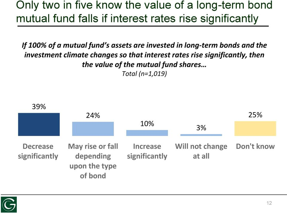 rates rise significantly, then the value of the mutual fund shares Total (n=1,019) 39% 24% 10% 3% 25% Decrease