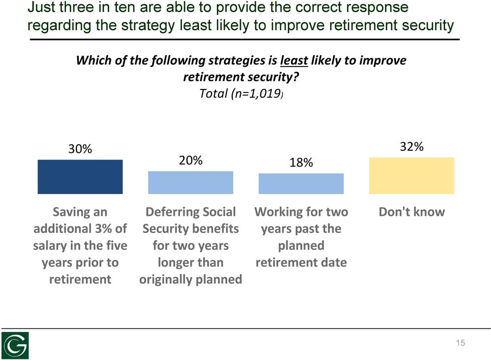Total (n=1,019) 30% 20% 18% 32% Saving an additional 3% of salary in the five years prior to retirement Deferring