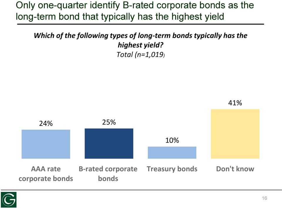 long-term bonds typically has the highest yield?