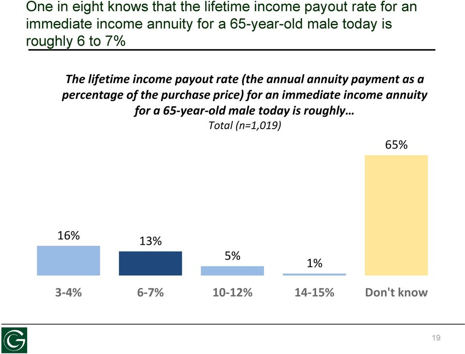 payment as a percentage of the purchase price) for an immediate income annuity for a