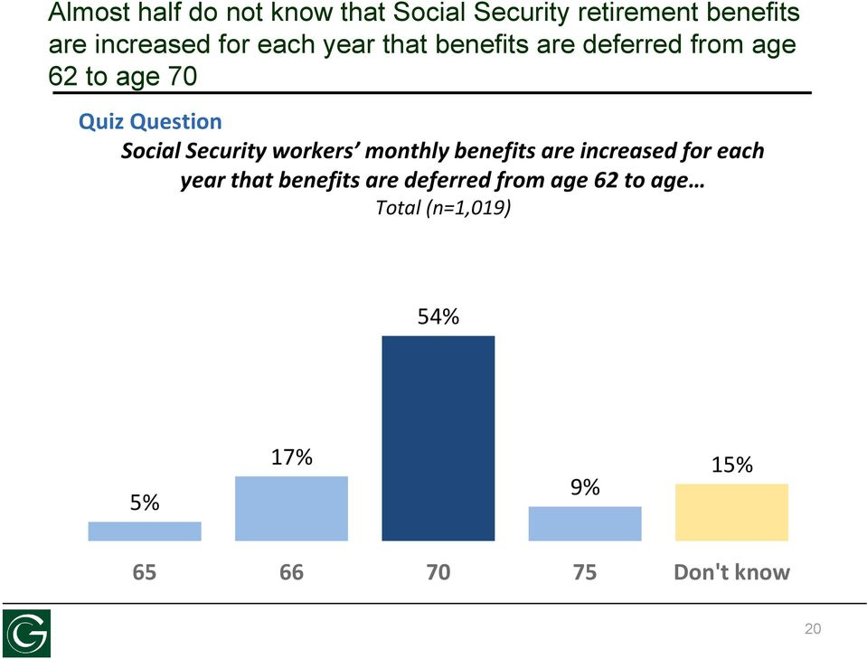 Security workers monthly benefits are increased for each year that benefits are