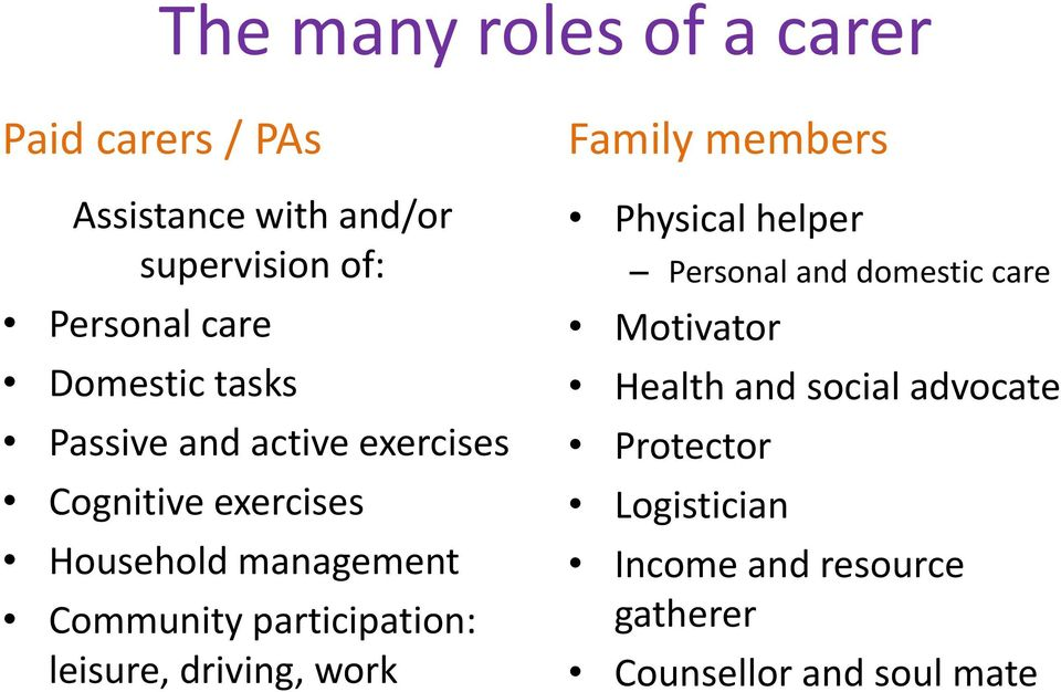 participation: leisure, driving, work Family members Physical helper Personal and domestic care