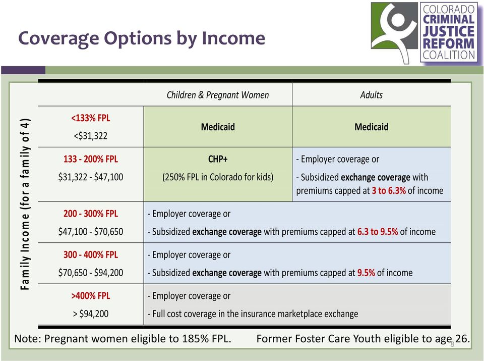 premiums capped at 3 to 6.3% of income Subsidized exchange coverage with premiums capped at 6.3 to 9.