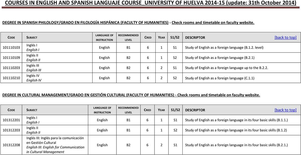 2.1) English B2 6 2 S1 Study of English as a foreign language up to the B.2.2. English B2 6 2 S2 Study of English as a foreign language (C.1.1) DEGREE IN CULTURAL MANAGEMENT/GRADO EN GESTIÓN CULTURAL (FACULTY OF HUMANITIES) - Check rooms and timetable on faculty website.