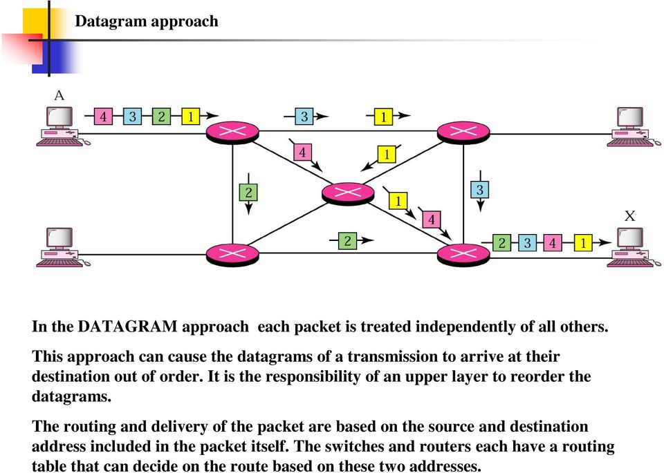 It is the responsibility of an upper layer to reorder the datagrams.