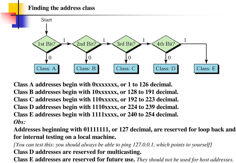 Class E addresses begin with 1111xxxx, or 240 to 254 decimal.
