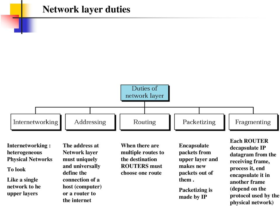 destination ROUTERS must choose one route Encapsulate packets from upper layer and makes new packets out of them.