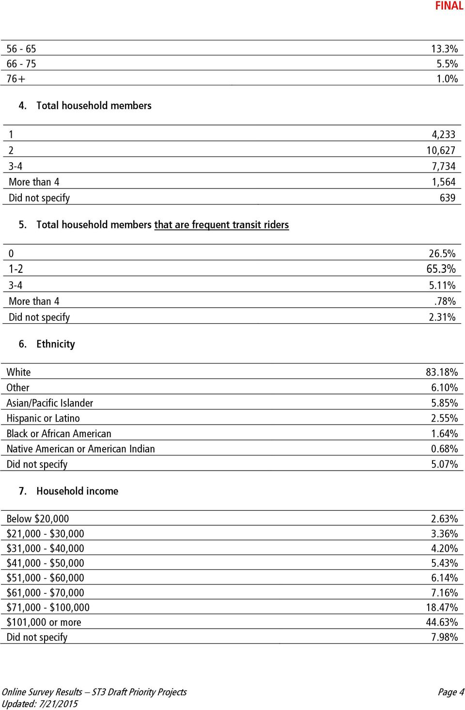 55% Black or African American 1.64% Native American or American Indian 0.68% Did not specify 5.07% 7. Household income Below $20,000 2.63% $21,000 - $30,000 3.