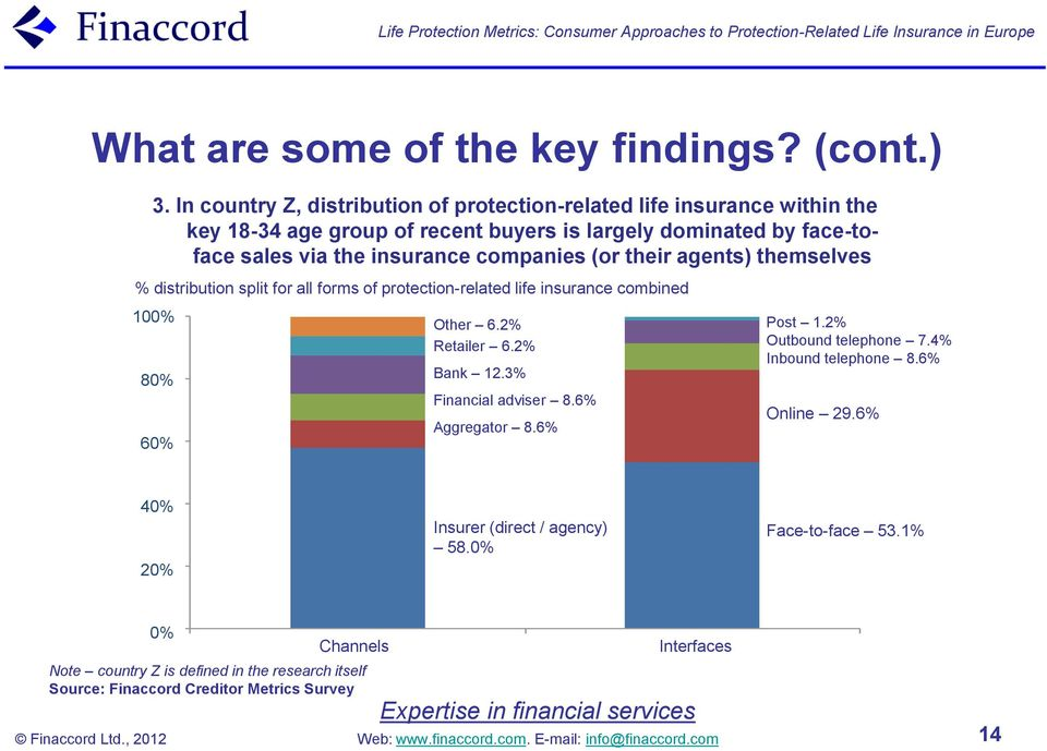 insurance companies (or their agents) themselves % distribution split for all forms of protection-related life insurance combined 100% Other 6.2% Post 1.2% Retailer 6.